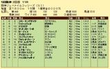 第6S:12月2週 阪神JF 競争成績