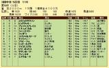 第12S:12月4週 愛知杯 成績