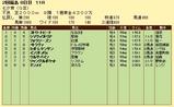 第8S:7月2週 七夕賞 競争成績