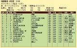 第11S:04月4週 オグリキャップ記念 競争成績