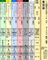 第5S:9月5週 東京盃 出馬表