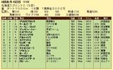 第8S:6月2週 北海道スプリントC 競争成績