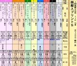 第6S:7月1週 函館スプリントS 出馬表