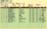 第9S:06月5週 泥@ブルックナー 競争成績