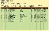 第14S:03月1週 阪急杯 成績