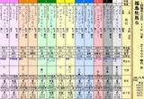 第11S:04月4週 福島牝馬S 出馬表