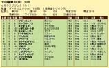 第15S:11月1週 JBCS 成績