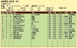第10S:06月3週 泥@ウールヴルーン 競争成績