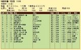 第9S:12月1週 京阪杯 競争成績