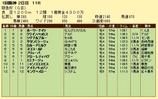 第9S:03月1週 阪急杯 競争成績