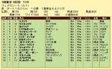 第12S:02月4週 フェブラリーS 成績