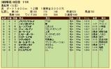 第13S:03月4週 黒船賞 成績