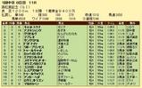 第13S:03月5週 高松宮記念 成績