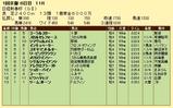 第15S:01月3週 日経新春杯 成績