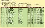 第7S:11月4週 全日本サラブレッドC 競争成績