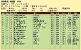 第6S:5月1週 兵庫チャンピオンシップ 競争成績