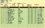 第8S:11月1週 武蔵野S 競争成績