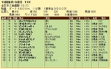 第11S:12月4週 全日本2歳優駿 競争成績