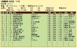 第15S:04月2週 桜花賞 成績