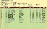第9S:11月4週 兵庫ジュニアグランプリ 競争成績