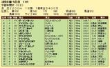 第13S:05月2週 京都新聞杯 成績