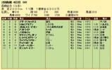 第5S:7月4週 函館記念 競争成績