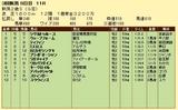 第12S:09月2週 新潟2歳S 成績