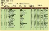 第5S:5月4週 東海S 競争成績