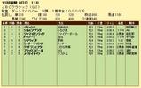 第10S:11月1週 JBCクラシック 競争成績
