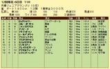 第13S:11月4週 兵庫ジュニアグランプリ 成績