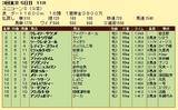 第15S:06月2週 ユニコーンS 成績
