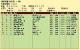 第15S:05月2週 京都新聞杯 成績