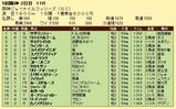 第14S:12月2週 阪神JF 成績