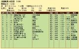 第6S:8月1週 関屋記念 競争成績
