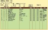 第16S:03月4週 フラワーカップ 成績