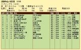 第12S:03月4週 スプリングS 成績