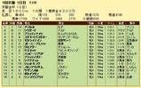 第11S:01月1週 京都金杯 競争成績
