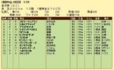 第7S:4月3週 皐月賞 競争成績