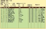 第12S:02月4週 京都記念 成績