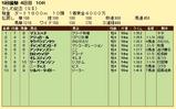 第10S:05月1週 かしわ記念 競争成績