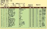第16S:02月4週 京都記念 成績