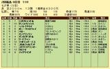 第14S:07月2週 七夕賞 成績
