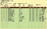第14S:09月5週 東京盃 成績