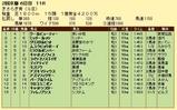 第11S:02月3週 きさらぎ賞 競争成績