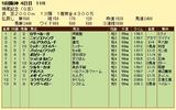 第10S:12月3週 鳴尾記念 競争成績