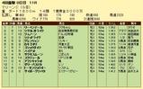 第6S:4月3週 マリーンC 競争成績