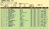 第10S:11月4週 兵庫ジュニアグランプリ 競争成績