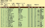 第10S:04月3週 皐月賞 競争成績