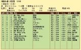 第6S:8月3週 小倉記念 競争成績