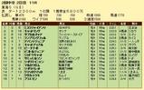 第8S:5月4週 東海S 競争成績